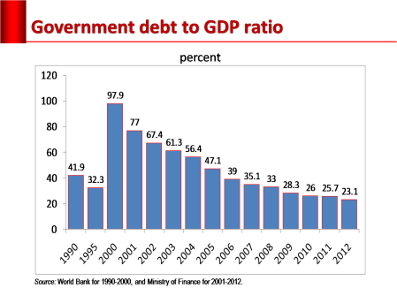 debt_to_gdp