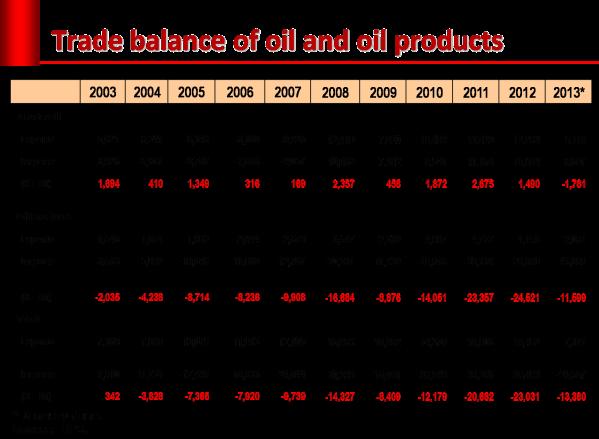 defisit_oil