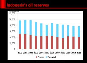 oil_reserves
