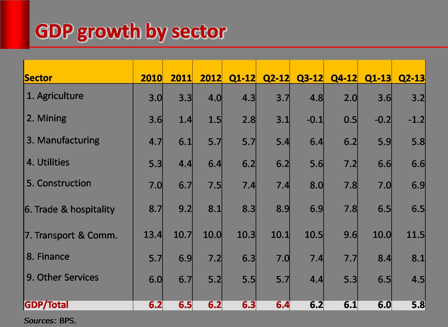 Kualitas Pertumbuhan Dan Kemerosotan Rupiah Faisal Basri