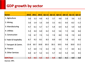 sectoral_growth
