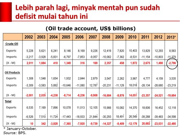 defisit_minyak
