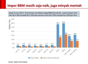 impor_bbm