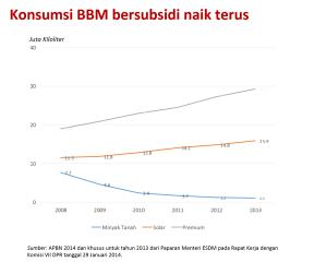 konsumsi_bbm