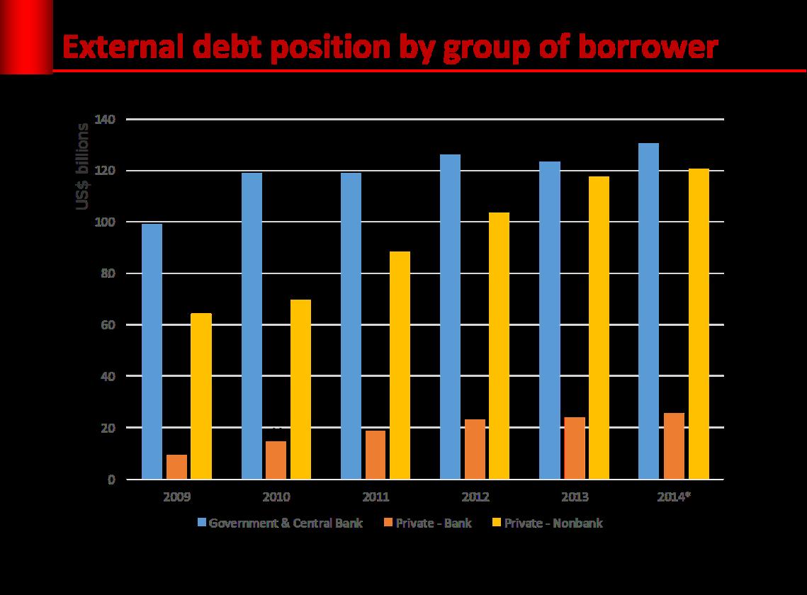 external_debt