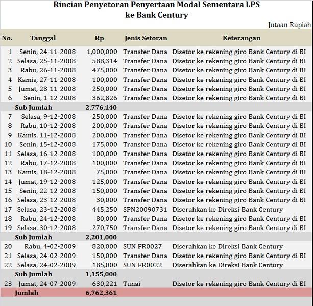 Penyertaan Dana Bailout_2_1_2