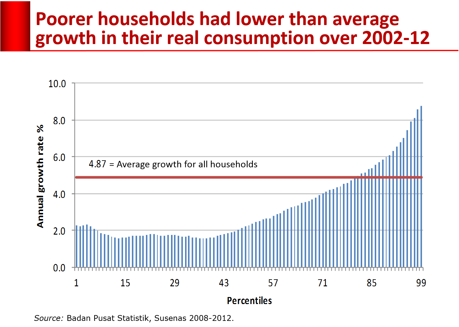 inequality-percentile