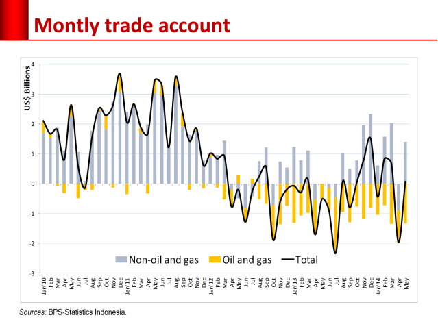 trade deficit-monthly