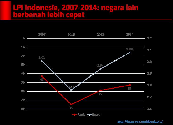 lpi_indonesia