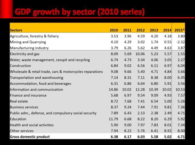 growth-sektor