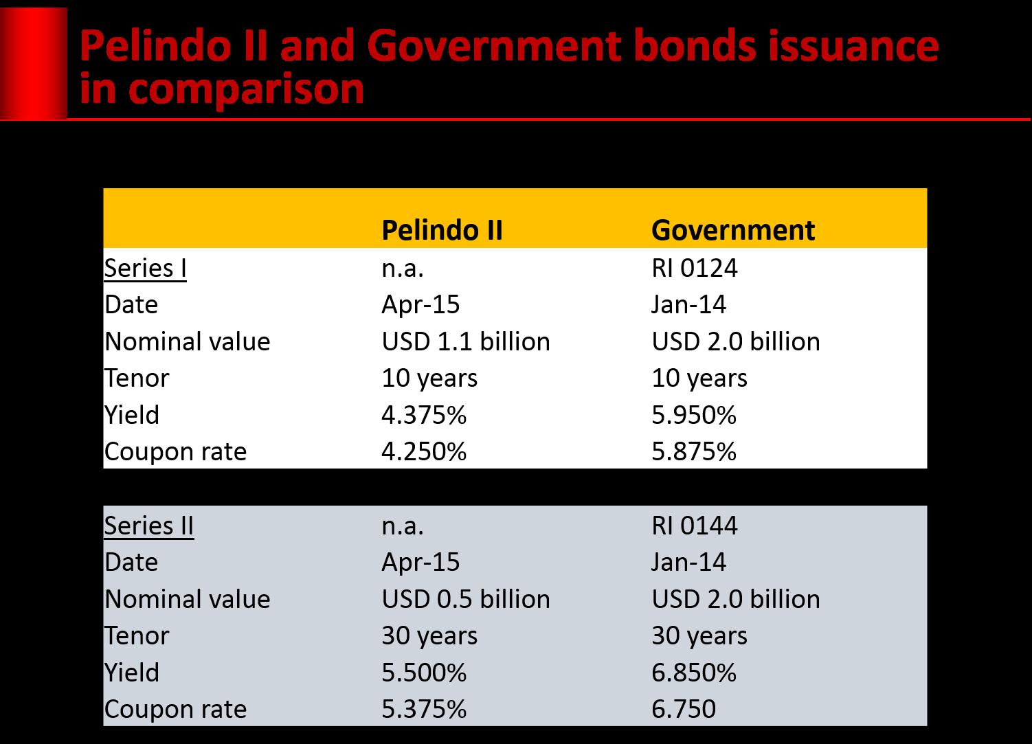 pelindo bonds