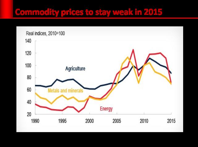 acommodity_prices