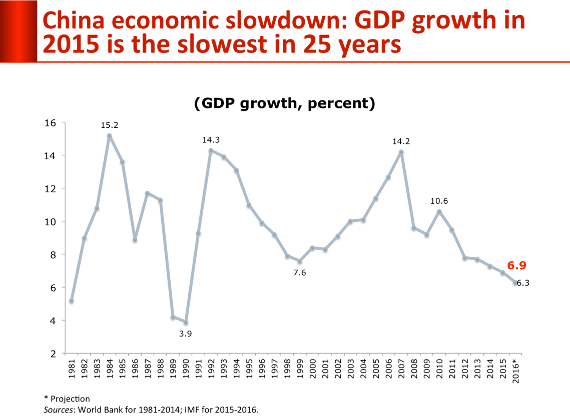 China_growth