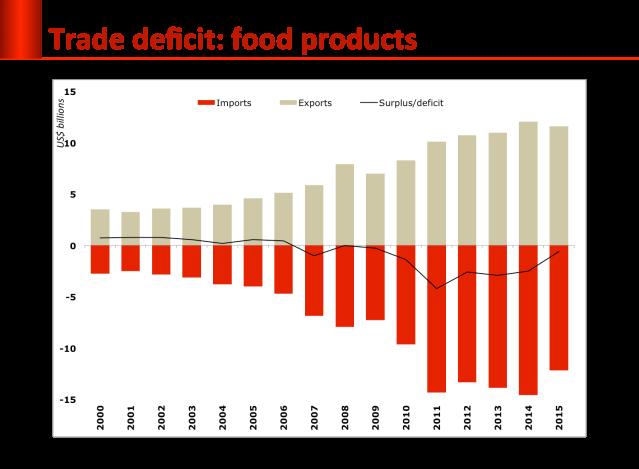 food_deficit