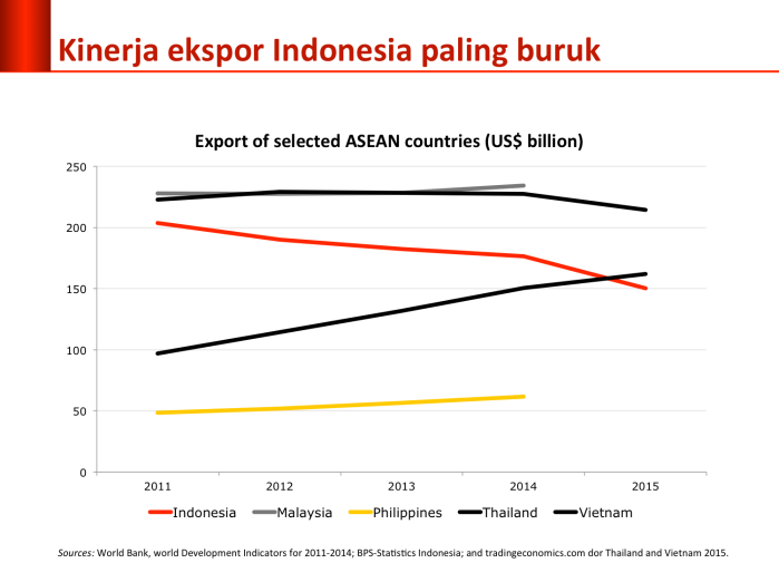 exports-asean
