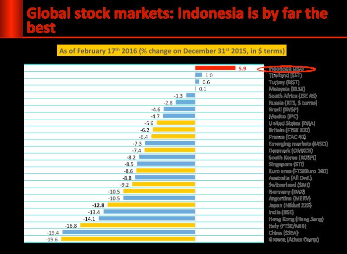 globa_stock_markets