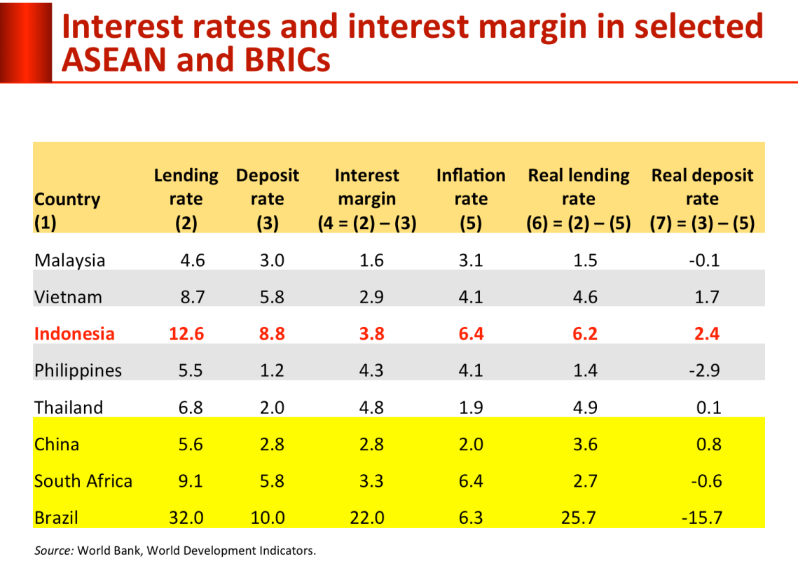 interest_rate-asean-and brics