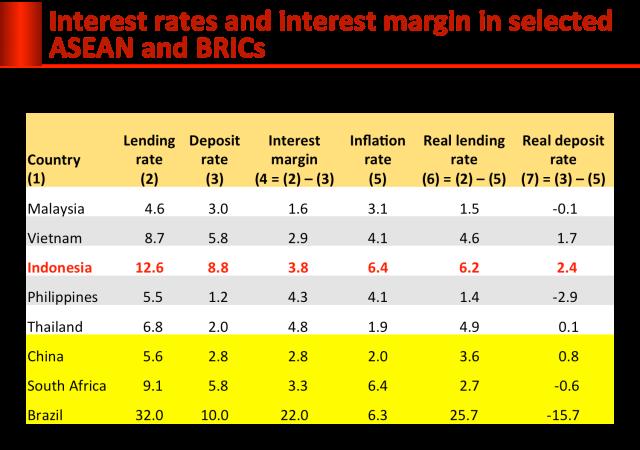 interest_rate-asean-and brics