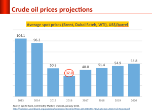 oil_price_projection