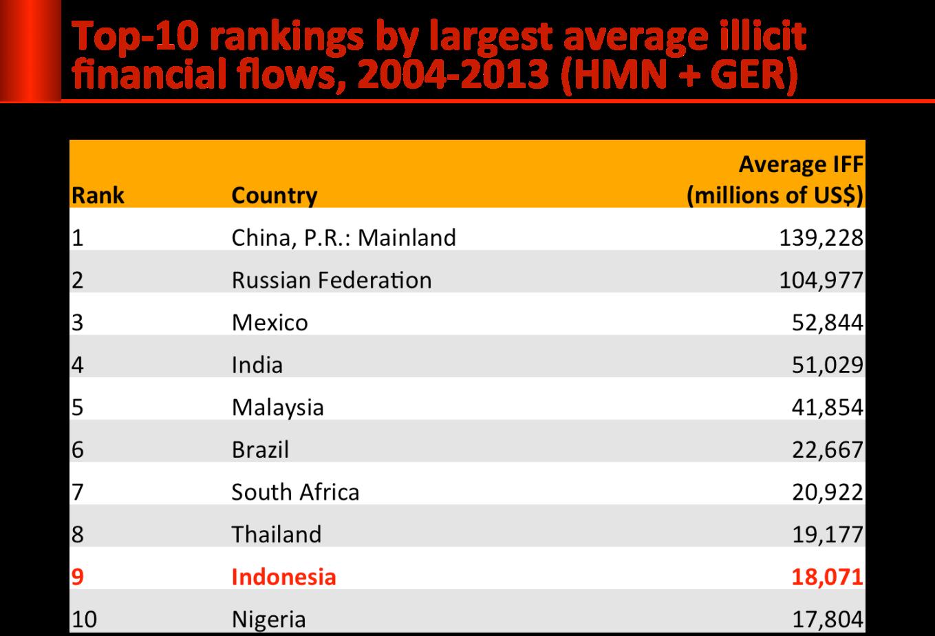 top10_illicit_money