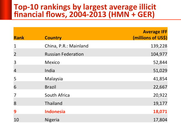 top10_illicit_money