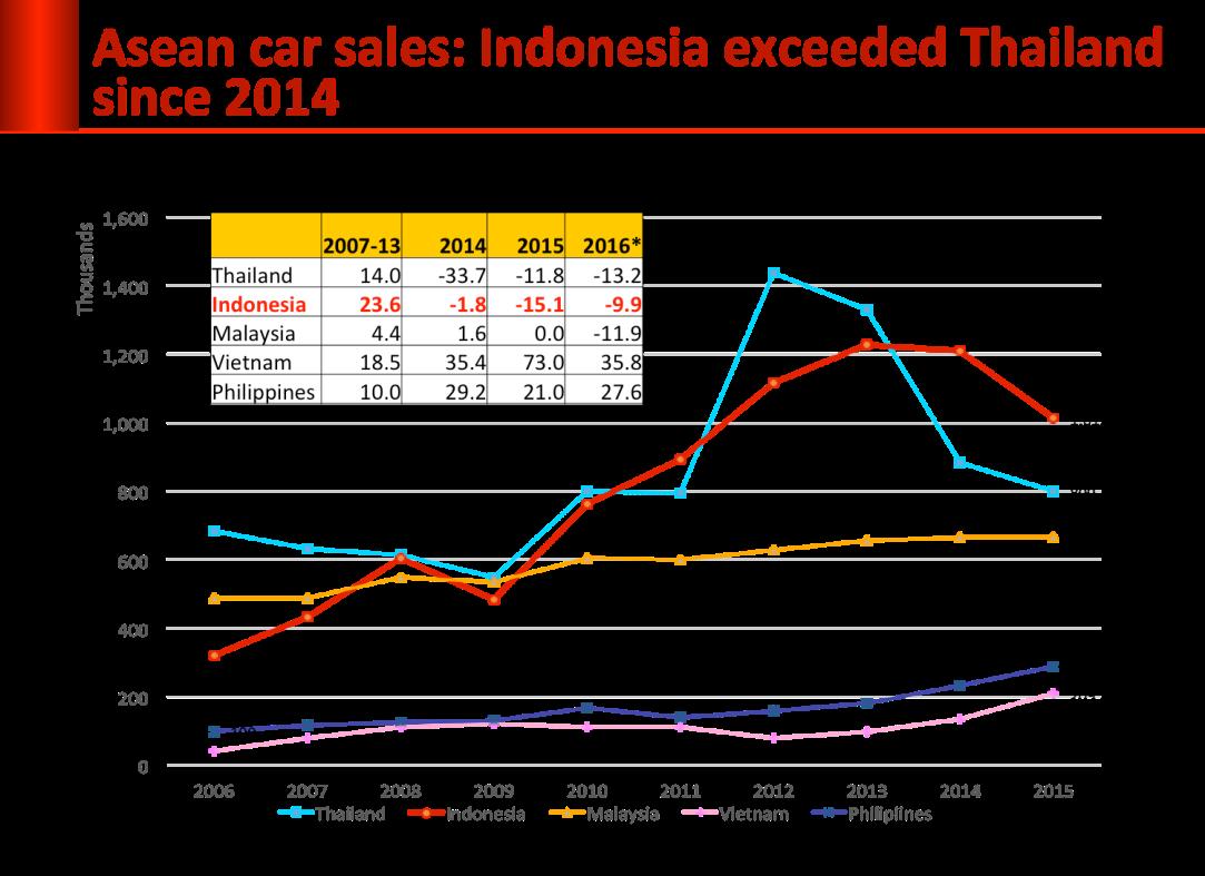oto-2-asean-sales