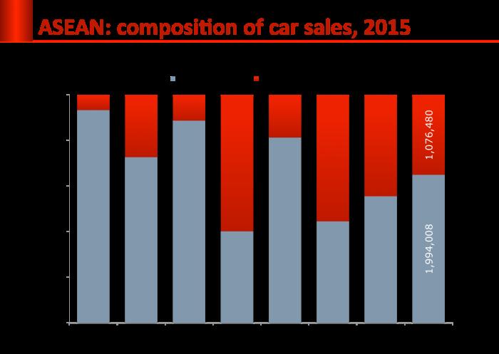 oto-3-asean-sales_compo