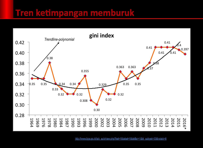 gini1964-2016
