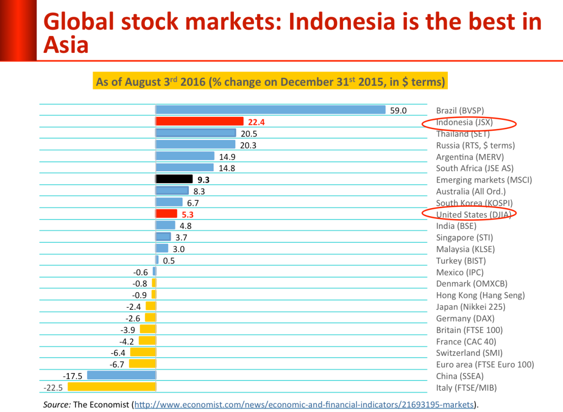 global_stock_markets