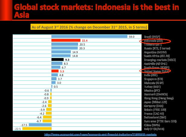 global_stock_markets