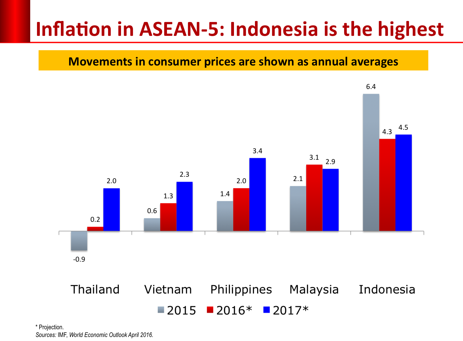 inflation-asean