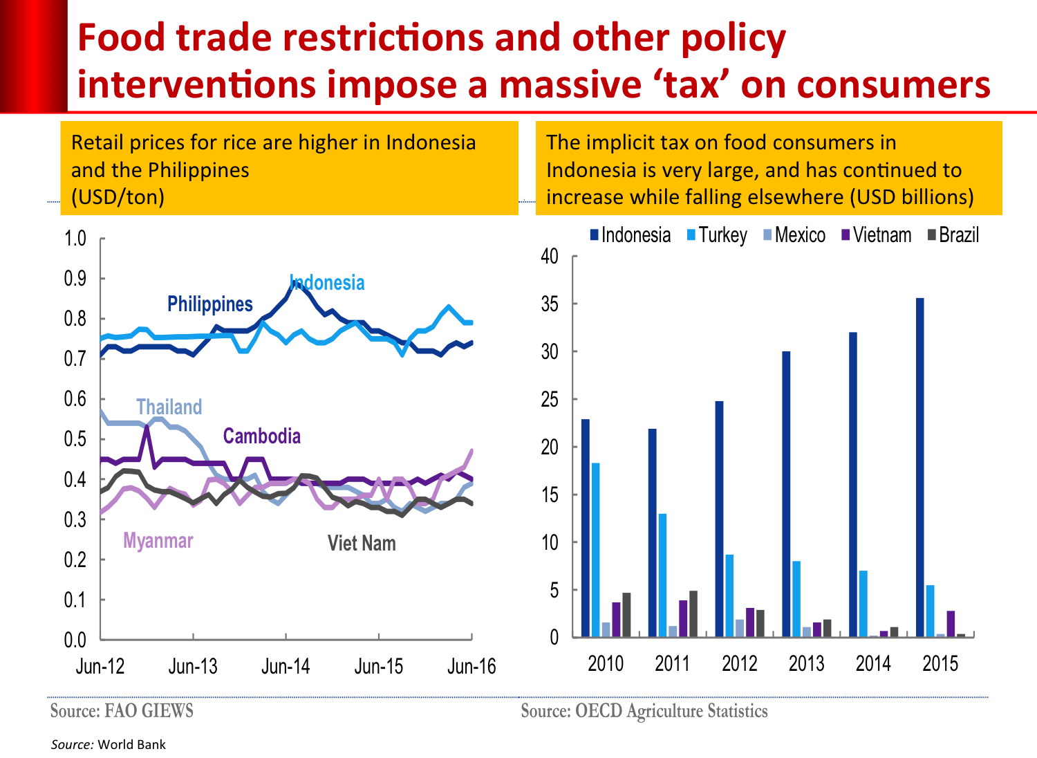 food_trade_restriction