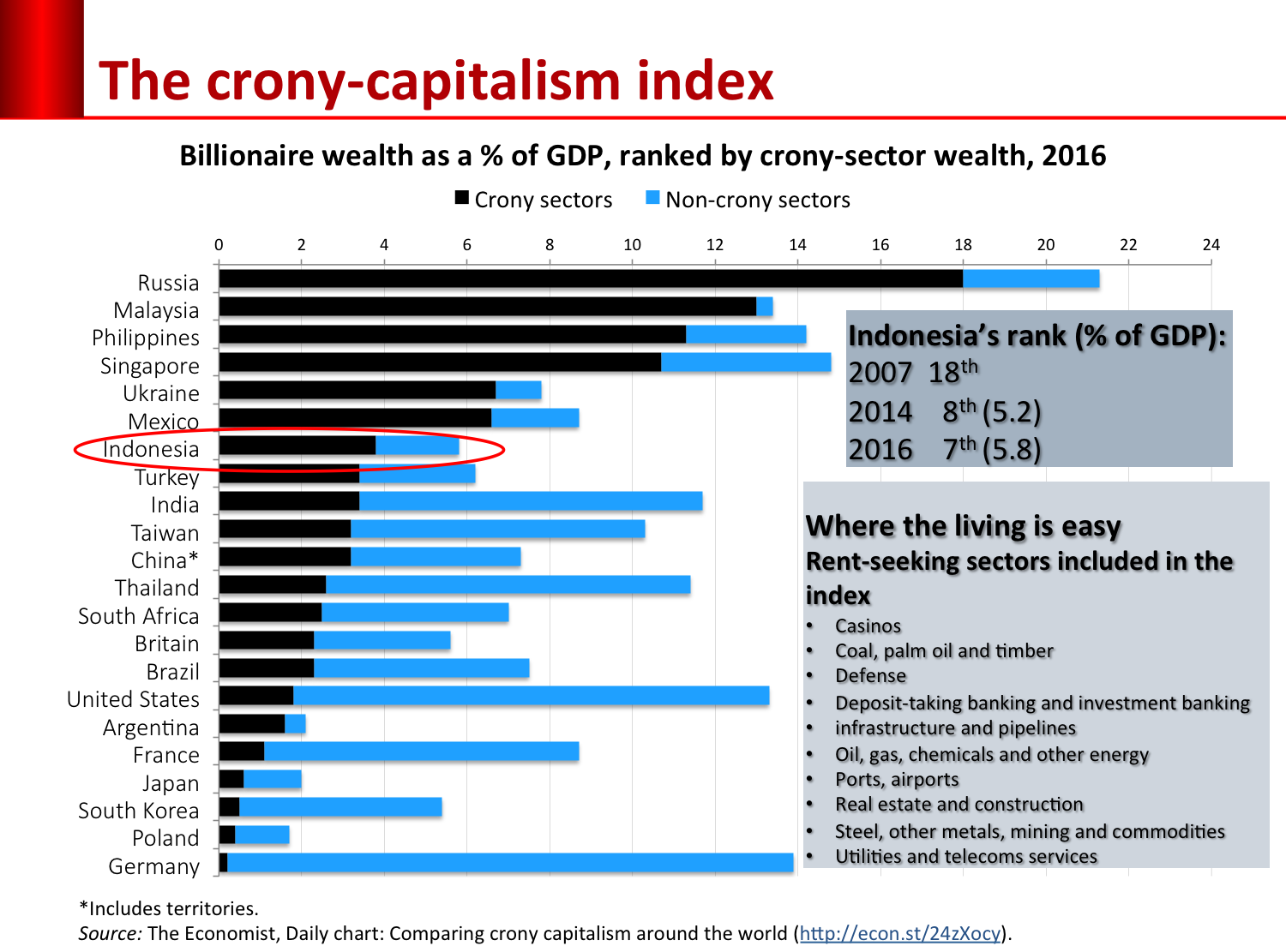 crony_index