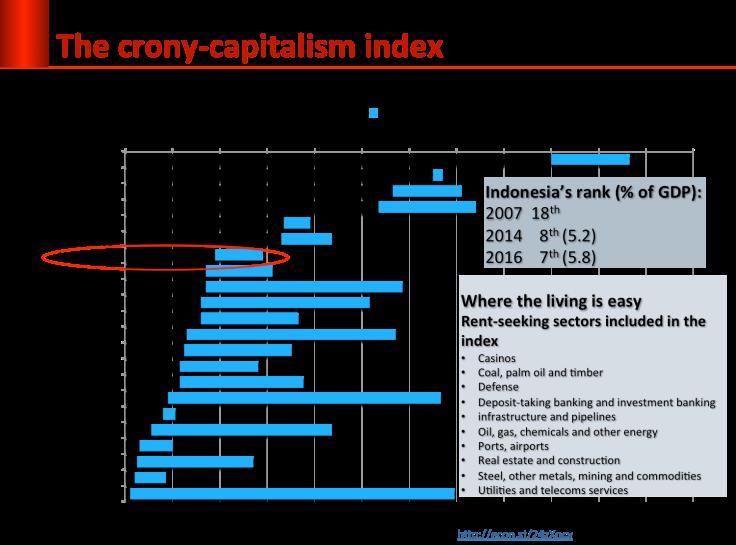 crony_index