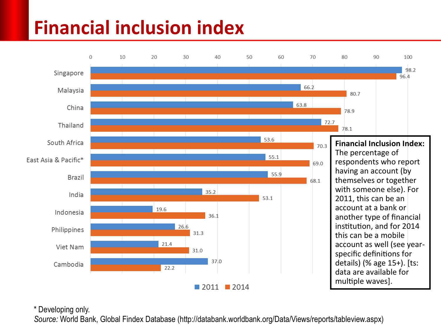 financial-inclusion