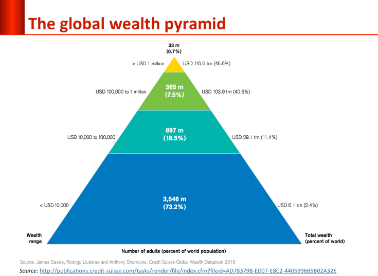 global-inequality