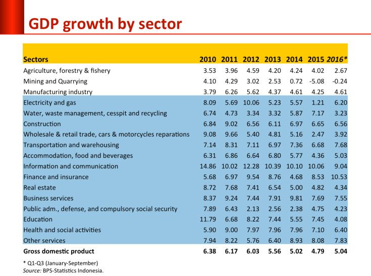growth_by_sector