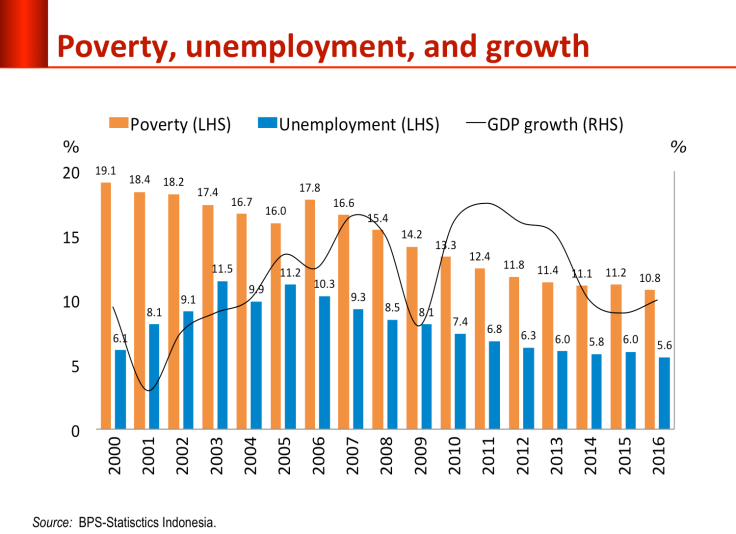 unemployment_and_growtg