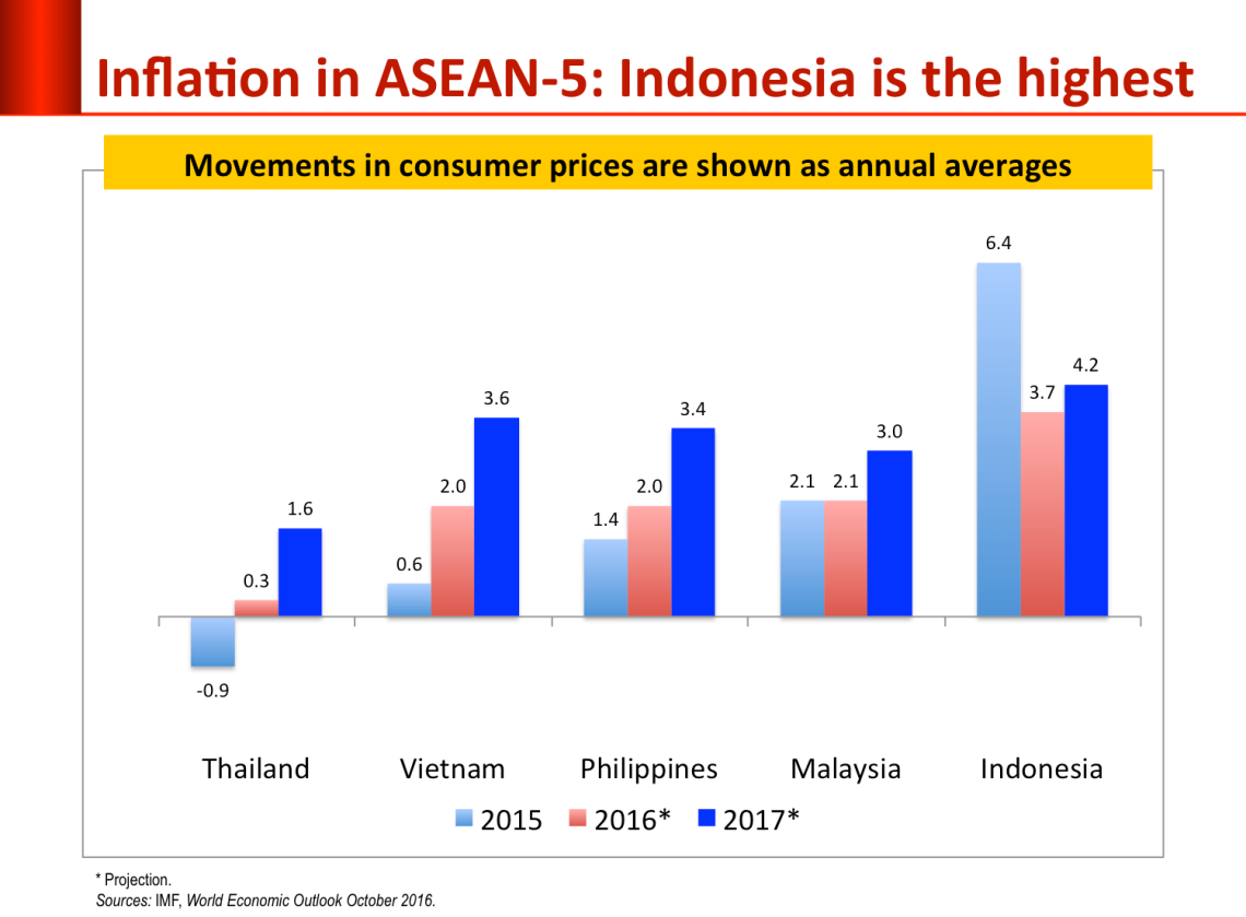 asean-inflation