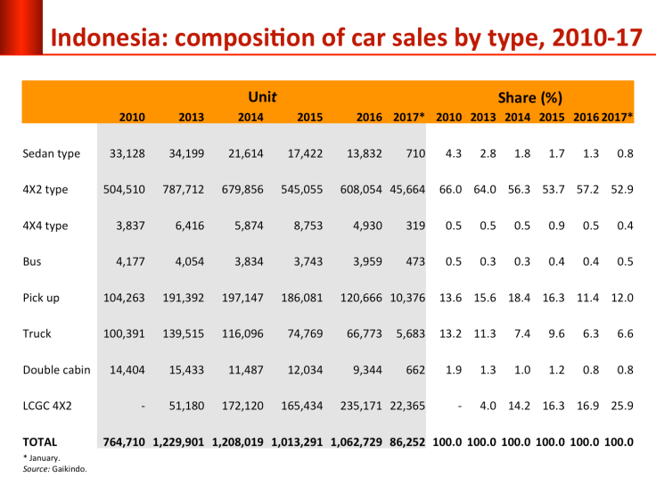 car_sales_composition