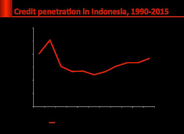 credit_penetration