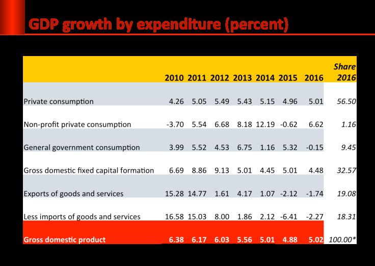 growth-exp