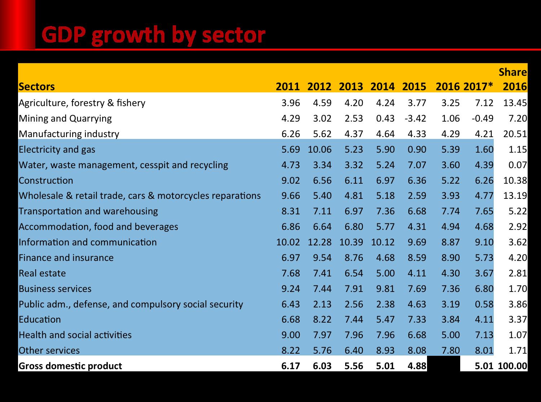 pertumbuhan per sektor. Sumber: BPS