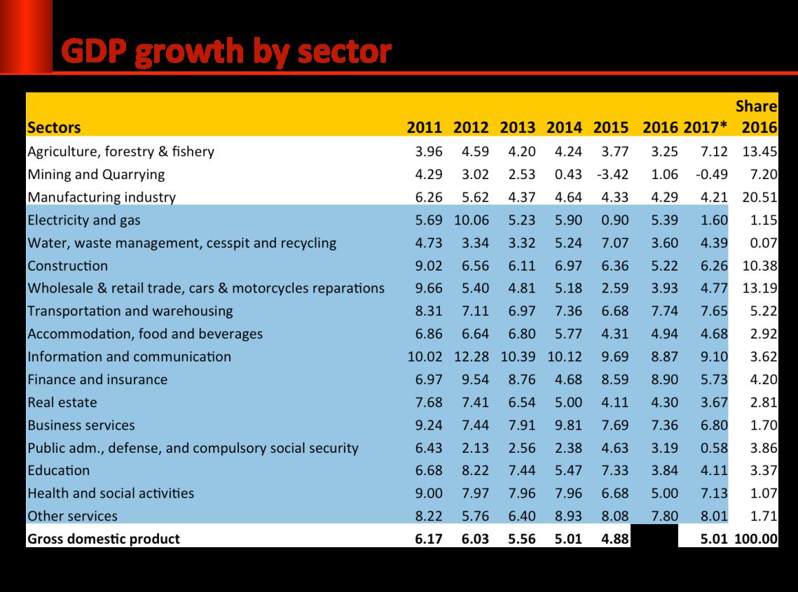 pertumbuhan per sektor