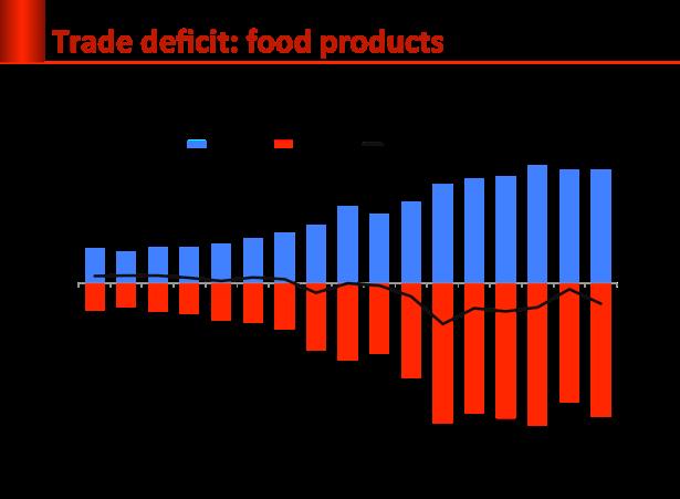 food deficit