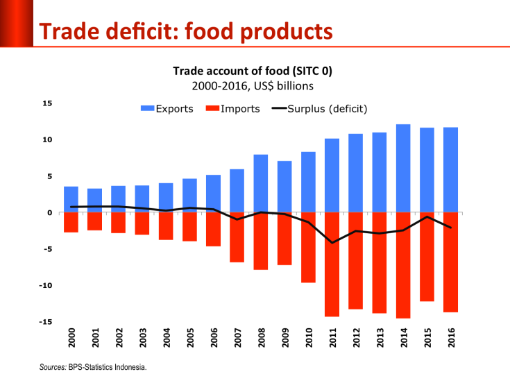 food deficit