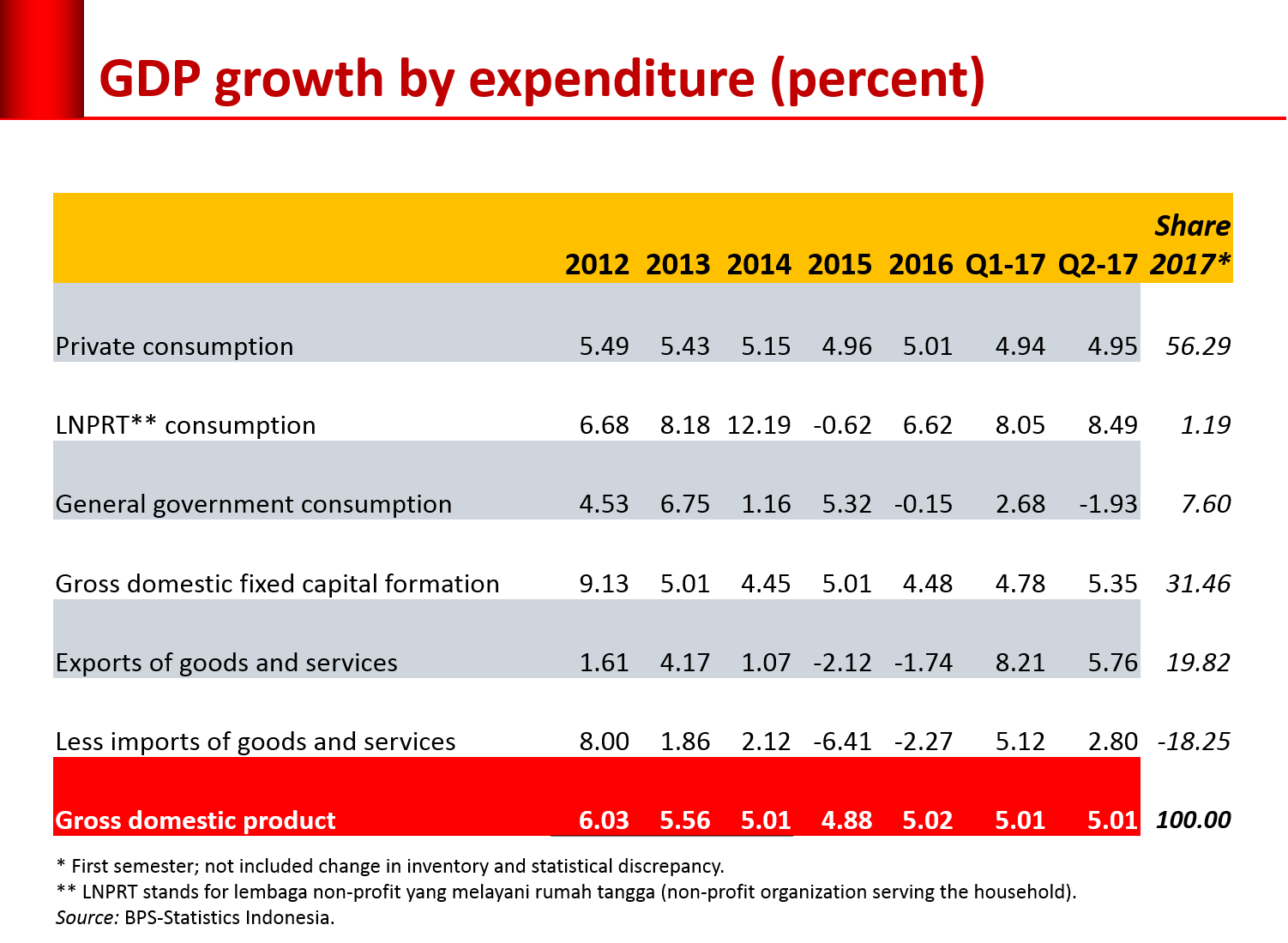 GDP-exp