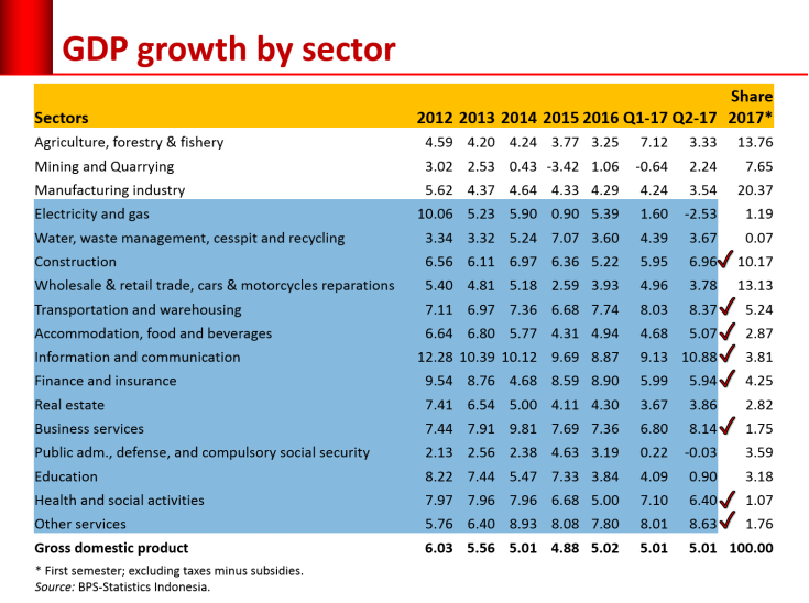 GDP-sector