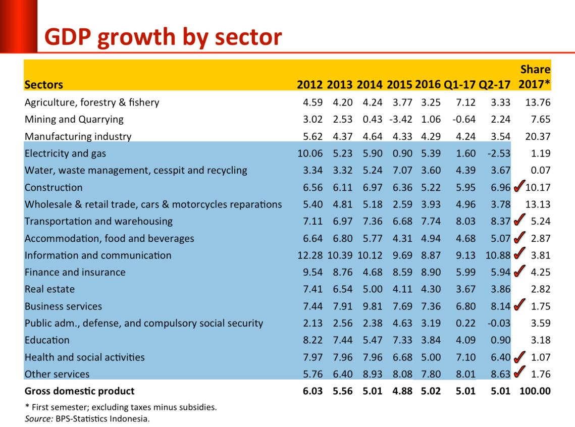 GDP_sector