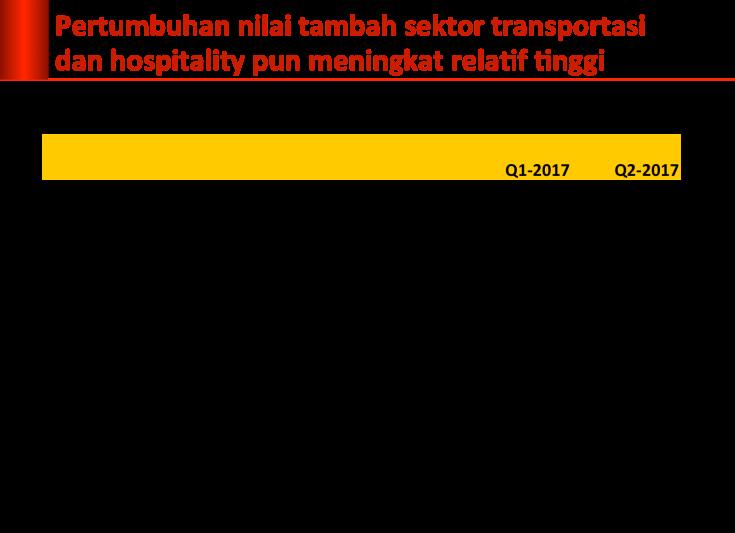 nt-tranport-hospotality